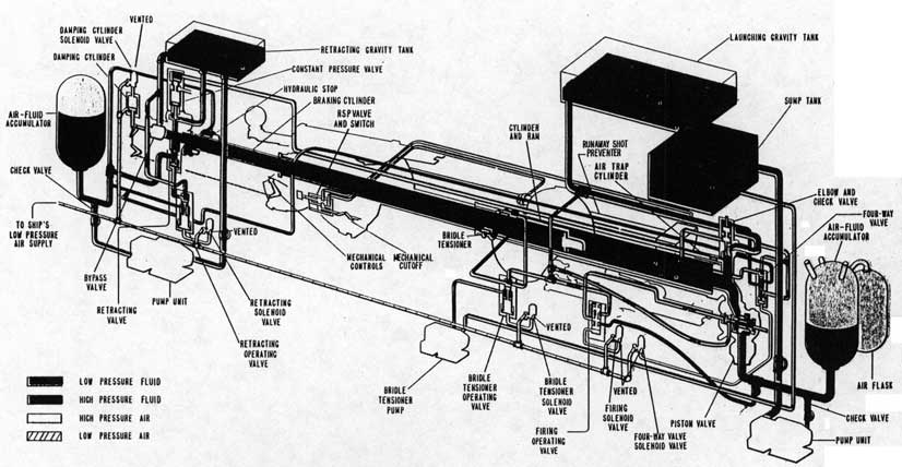 catapult type h  mark 8 safety wire diagram aircraft