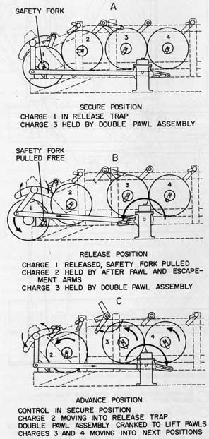 Depth Charge Release Tracks and Associated Equipment OP 904