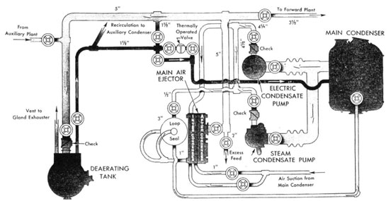 28373eg additionally Schematic Of A 2002 Duramax Sel Engine furthermore File Overhead cam engine with forced oil lubrication  Autocar Handbook  13th ed  1935 further Steam trap additionally rsteer. on vacuum seal pump