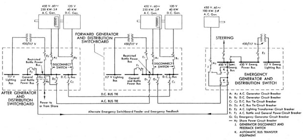 main propulsion plant dd and classes and converted types schematic of dd 445 class generator and distribution switchboards