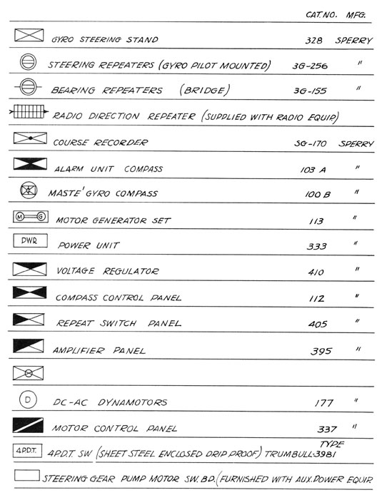 unit course in marine electricity part 4 table of symbols