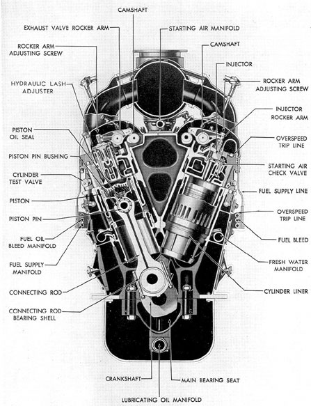 submarine main propulsion diesels chapter 3 figure 3 7 cross section of gm 16 278a engine
