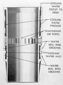 Figure 3-11. Cross section of cylinder liner, GM.