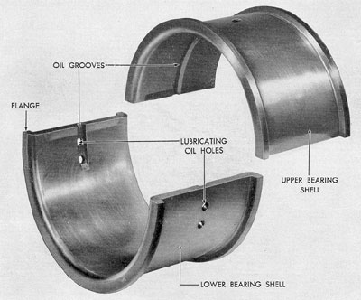 Figure 3-17. Main bearing shells. GM.