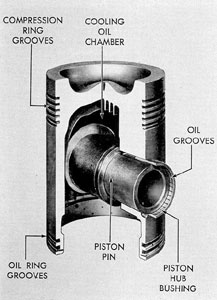 Figure 3-18. Cutaway of piston, GM.
