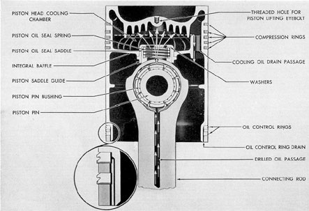 Figure 3-20. Cross section of piston showing cooling and lubrication, GM.