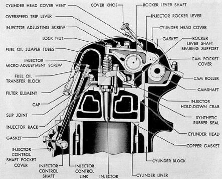 Figure 3-26. Cross section of cylinder head through injector, GM.