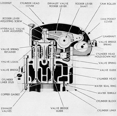 Figure 3-27. Cross section of cylinder head through exhaust valves, GM.
