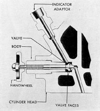 Figure 3-28. Cylinder test valve, GM.