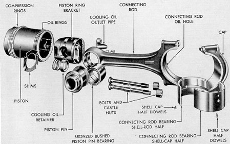 Figure 3-47. Connecting rod and piston assembly, F-M.