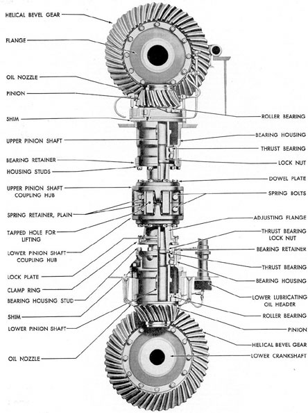 Figure 3-48. Assembled view of crankshaft vertical drive on 10-cylinder F-M engine.