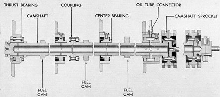 Figure 3-51. Camshaft cross section showing control end of both camshafts, F-M.