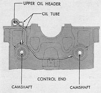 Figure 3-52. Camshaft lubrication, F-M.