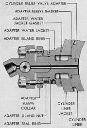 Figure 3-57. Cylinder relief valve and adapter, F-M.