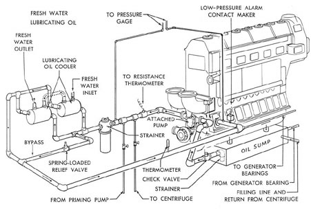 Dry Sump Engine Diagram on building wiring diagram