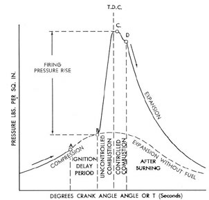 submarine main propulsion diesels chapter 9pressure time diagram of combustion process