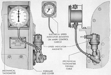 Submarine Electrical Systems - Chapter 11 on