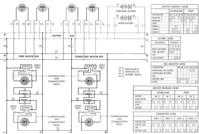 fig3 06 submarine electrical systems chapter 3 ge 300 line control wiring diagram at eliteediting.co