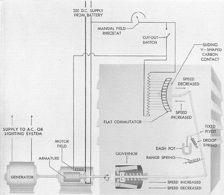 Submarine Electrical Systems - Chapter 9 on
