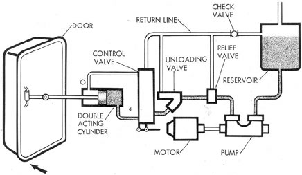 Single Acting Cylinder Diagram on pd 4 way 3 position remote manual