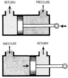 Submarine Hydraulic Systems Chapter 1