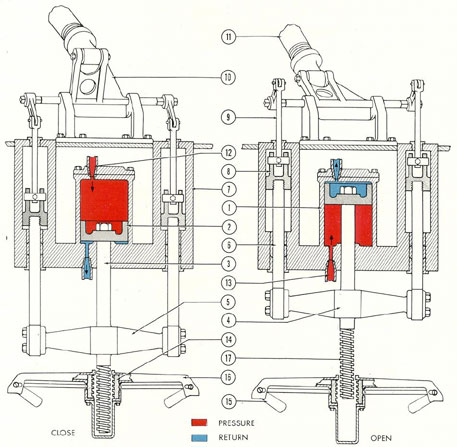 submarine hydraulic systems chapter 3diagram of flood valve operating gear and hydraulic cylinder in open