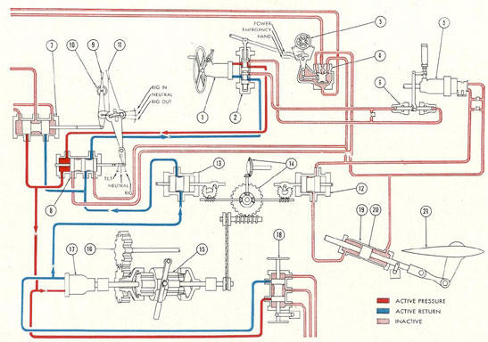 Submarine Hydraulic Systems Chapter 5