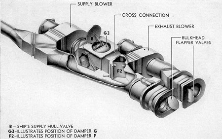 Figure 7-10. BYPASSING HIGH-PRESSURE AIR INTO THE 225-POUND SERVICE AIR SYSTEM.