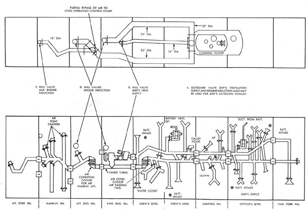 Figure 7-14. ENGINE LUBRICATING SYSTEM, GM.