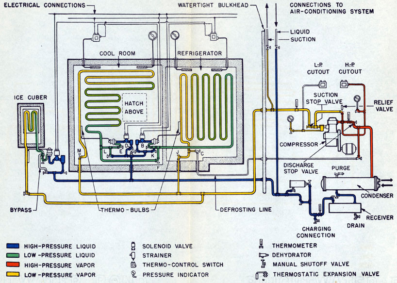 figure 7 1 refrigeration piping diagram  : refrigeration diagram - findchart.co