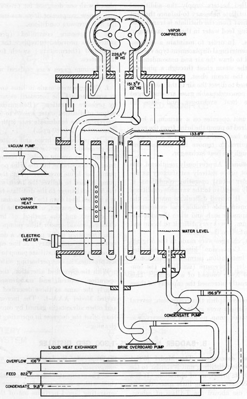 submarine distilling systems