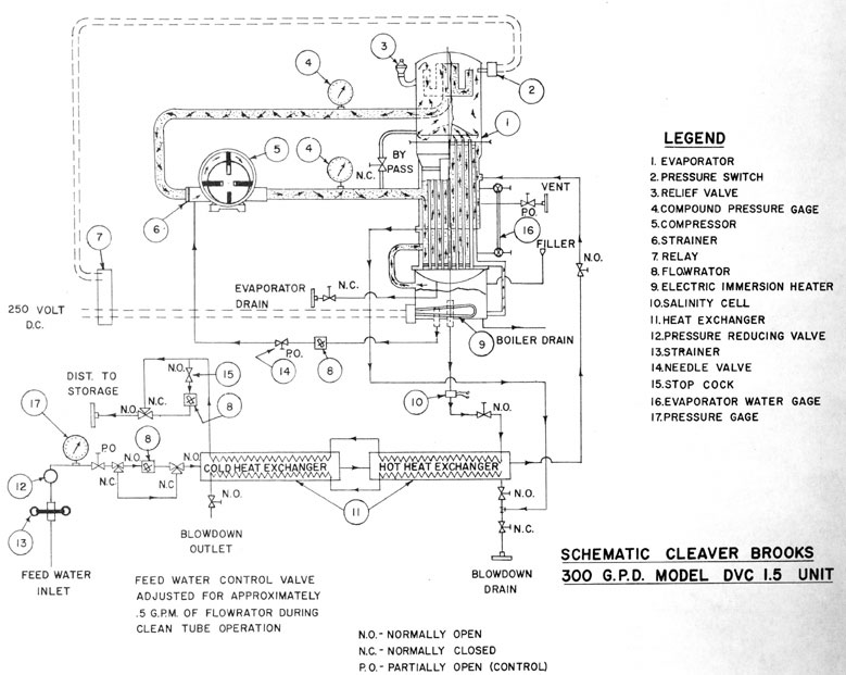 brooks wiring diagram thousand collection of wiring diagram rh mmucc us cleaver brooks flx wiring diagram cleaver brooks flx wiring diagram