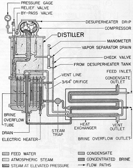 Submarine Distilling Systems Chapter 6
