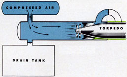 Diagram of firing with compressed air forcing torpedo out.