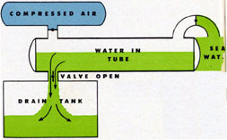 Diagram of tube being emptied aboard the boat.