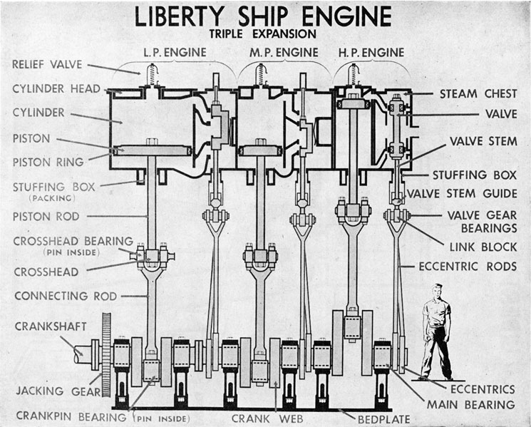 engineering branch training part 3 rh maritime org ship steam engine diagram