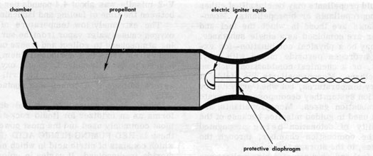 Principles of Guided Missiles and Nuclear Weapons on