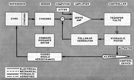 principles of guided missiles and nuclear weapons, wiring diagram
