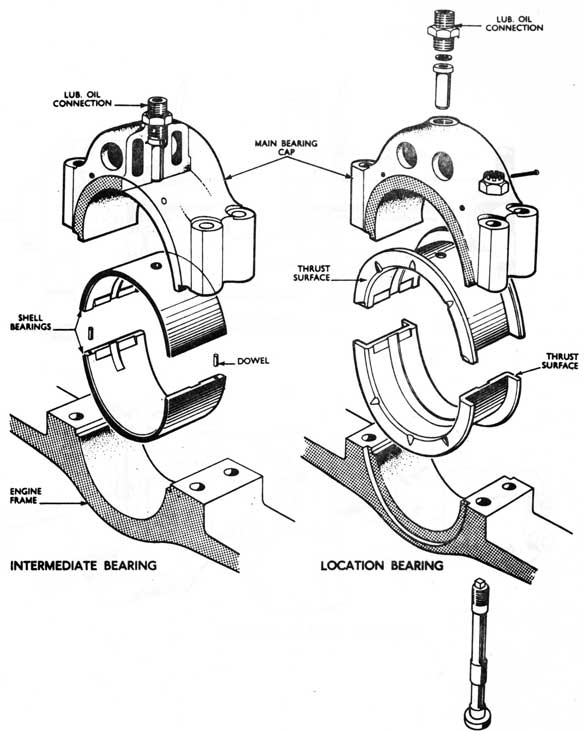 Engine Bearing Diagram