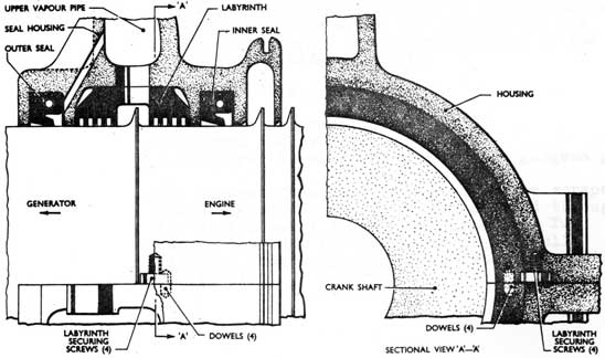 types of labyrinth seals engineering essay Numerical and experimental investigation on the effect of characteristics of labyrinth seal using an improved seal installation type and air.