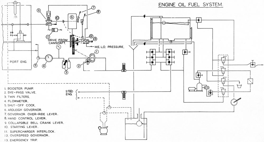 c f o class submarines diesel engines rh maritime org fuel oil system schematic diagram fuel oil system piping diagram