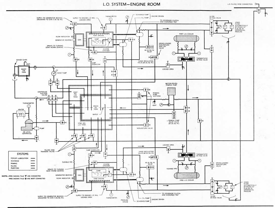 c f o class submarines diesel engines rh maritime org Typical Boiler Piping Diagram Piping Diagram Symbols Valves