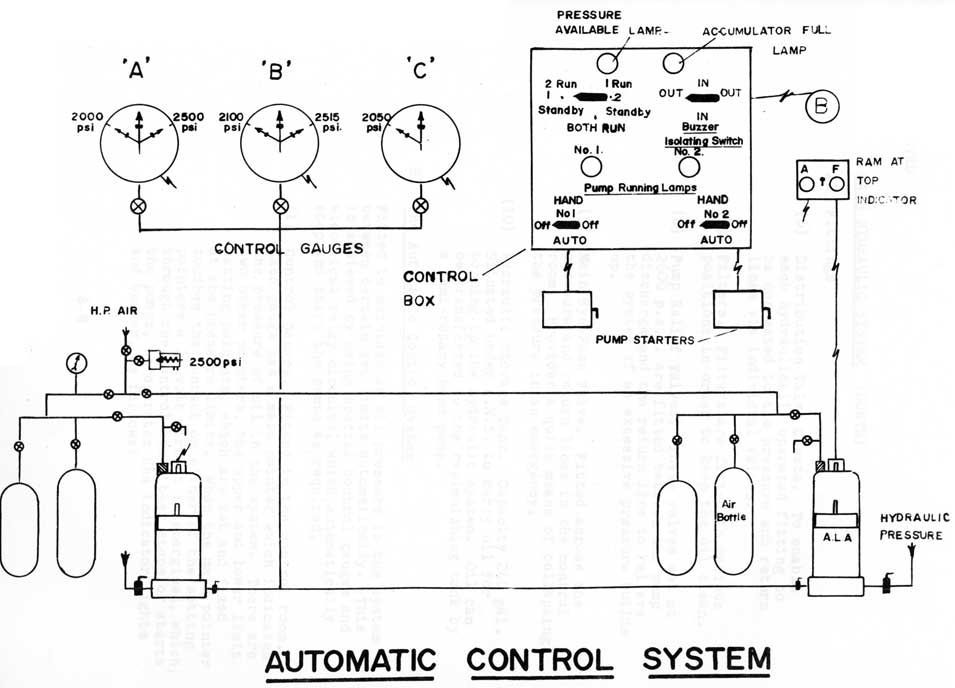 Cf o class submarines hydraulics systems automatic control system figure 3 ccuart Image collections