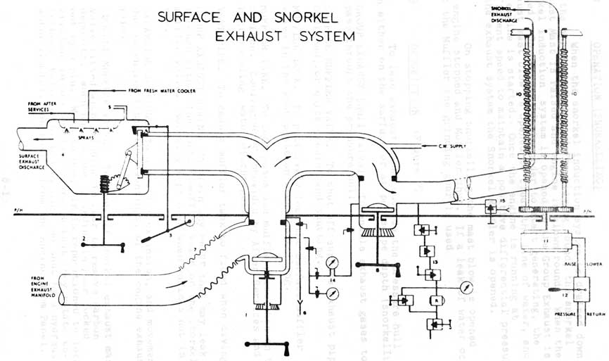 c f o class submarines induction and exhaust system