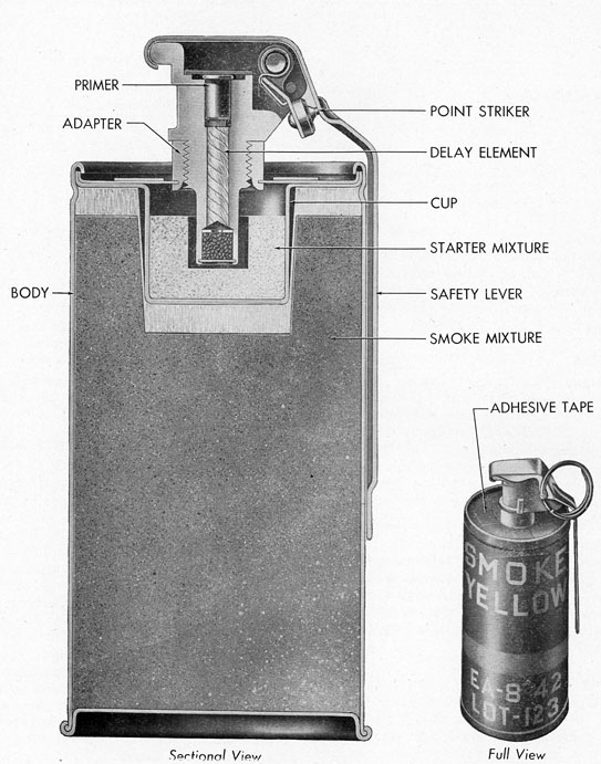 Surface Pyrotechnics and Projectors, O P  1177 - Part 4