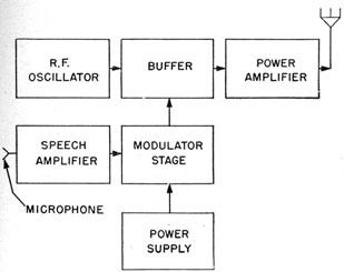 Introduction to Radio Equipment - Chapter 17maritime.org
