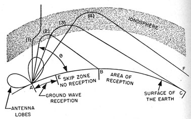 Introduction to Radio Equipment - Chapter 21
