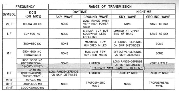 Recommended Frequency Chart Range Of Transmission Symbol Kcs Or Mcs Daytime Nightime