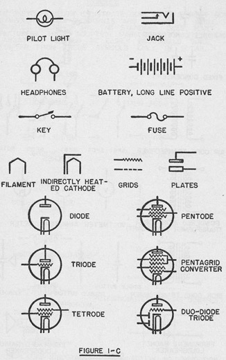 notes on servicing radio and sound equipment