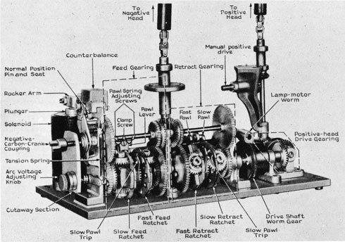 View Of Carbon Arc Lamp Mechanism (parts Identified)